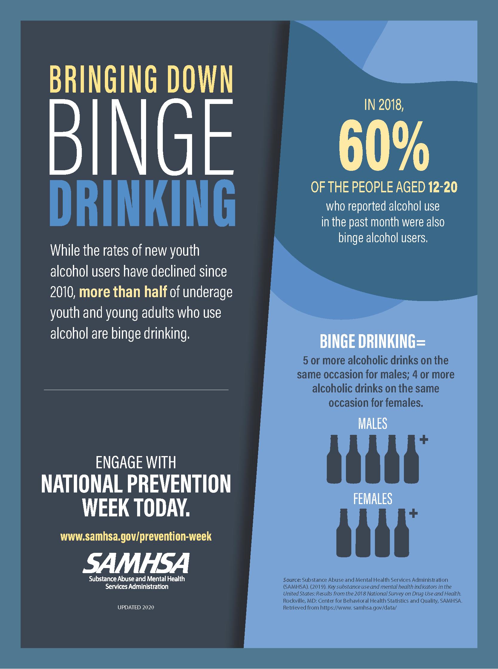 Data-Vizualations-Binge-Drinking-NSDUH-2018 (002)